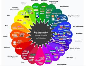 Social Media Converstion attribution Brian Solis