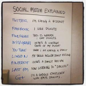 Social Media Explained inSiomple English 2012