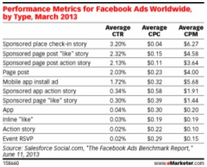Benchmark performance metrics by FB ads 2013 emarketer