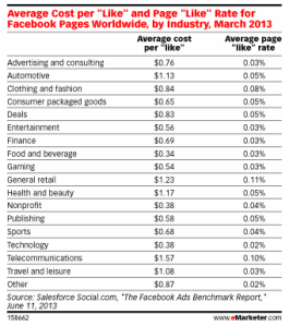 performance metrics by sector FB ads 2013 emarketer